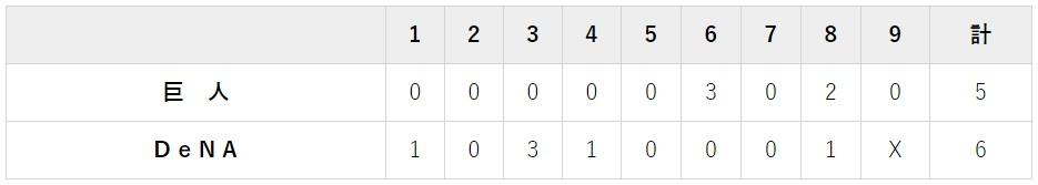 8月3日 対DeNA15回戦・横浜 6-5で負け