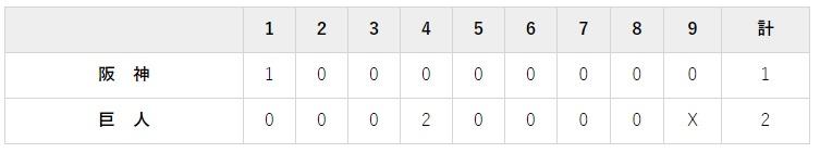 8月16日 対阪神17回戦・東京ドーム 2-1で勝利