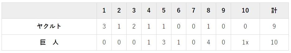 8月9日 対ヤクルト18回戦・東京ドーム 10-9で大逆転サヨナラ勝ち