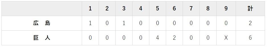 8月28日 対広島22回戦・東京ドーム 6-2で快勝