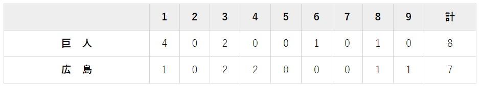 8月12日 対広島カープ 18回戦・マツダ 7-8で勝利