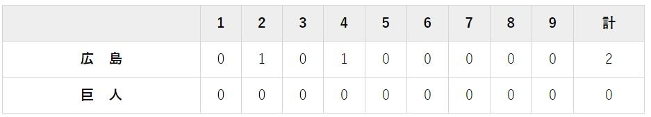 8月27日 対広 島21回戦・東京ドーム 0-2で負け