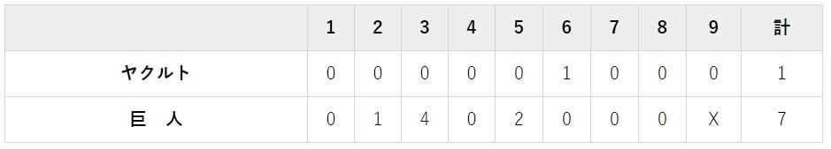 8月11日 対ヤクルト20回戦・東京ドーム 7-1で完勝