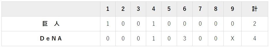 8月2日 対DeNA14回戦・横浜 4-2で負け