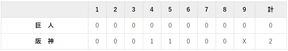 9月1日 対阪神22回戦・甲子園 2-0で負け