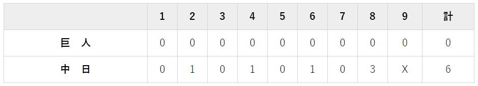 8月6日 対中日15回戦・ナゴヤドーム 0-6で完敗