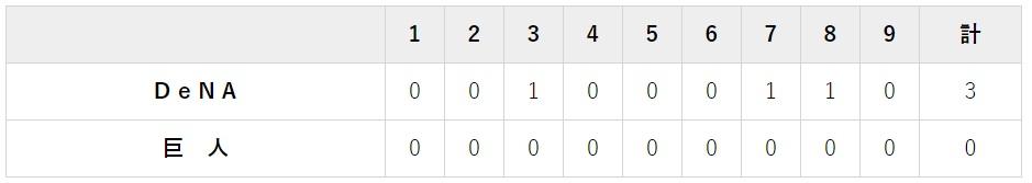 8月25日 対DeNA19回戦・東京ドーム 0-3で完敗