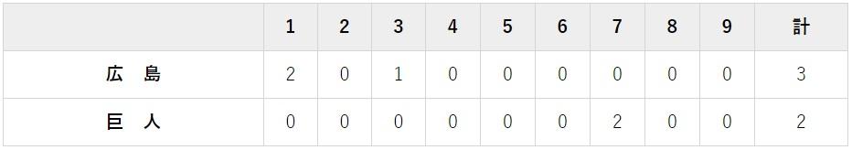 7月31日 対広島16回戦・東京ドーム 2-3で負け
