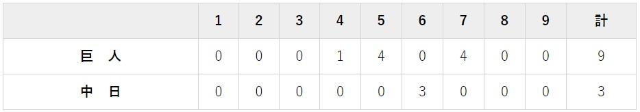 8月7日 対中日16回戦・ナゴヤドーム 3-9で大勝
