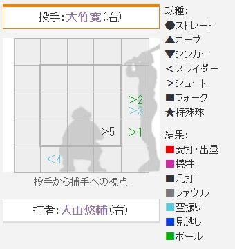 大竹vs大山 配球