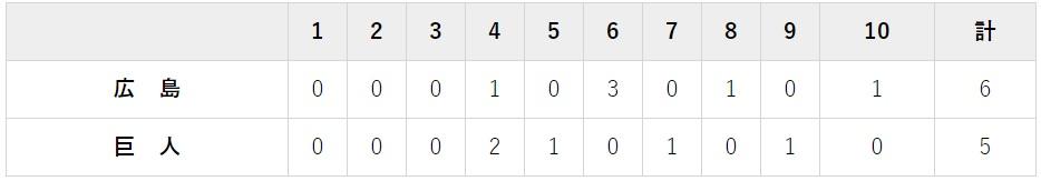 9月14日 対広島25回戦・東京ドーム 5-6で延長負け