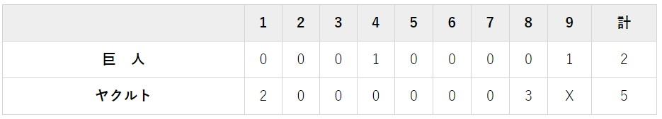 9月6日 対ヤクルト21回戦・神宮 5-2で負け