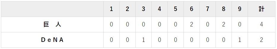 9月10日 対DeNA20回戦・横浜 2-4で天王山初戦に勝利
