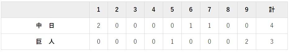 9月3日 対中日21回戦・新潟 3-4で負け