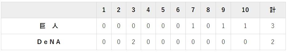 9月21日 対DeNA24回戦・横浜 2-3で勝利!リーグ優勝