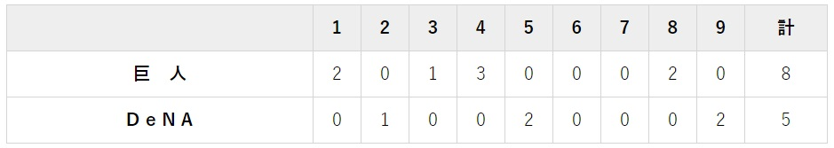 9月12日 対DeNA22回戦・横浜 5-8で勝利 マジック7