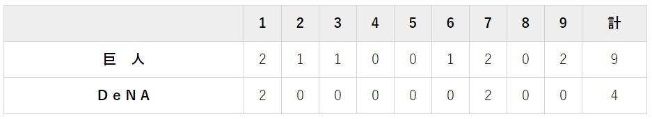 9月20日 対DeNA23回戦・横浜 4-9で快勝