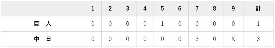 9月18日 対中日24回戦・ナゴヤドーム 3-1で負け