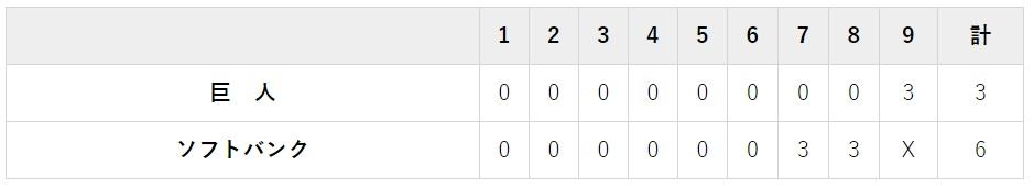 10月20日 対ソフトバンク2回戦・ヤフオクドーム 6-3でホークス勝利