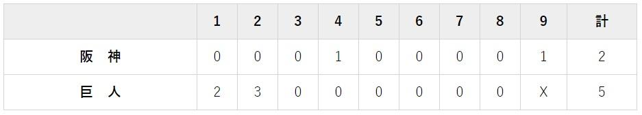 10月9日 クライマックスシリーズファイナルステージ対阪神1回戦・東京ドーム 5-2で勝利