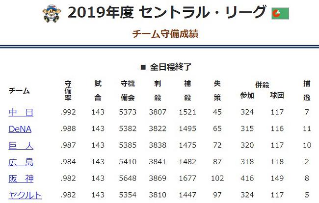 2019年度 セントラル・リーグ チーム守備成績