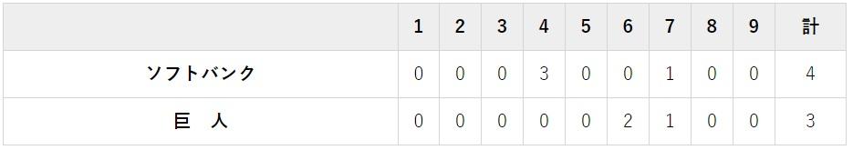 日本シリーズ 10月23日 対ソフトバンク4回戦・東京ドーム 3-4でホークス勝利
