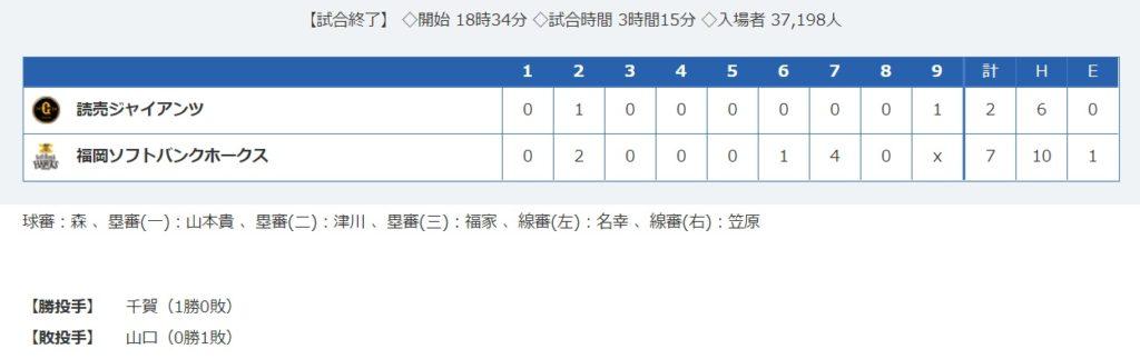 【SMBC日本シリーズ】 福岡ソフトバンクホークス vs 読売ジャイアンツ 第1戦 2-7でホークス勝利