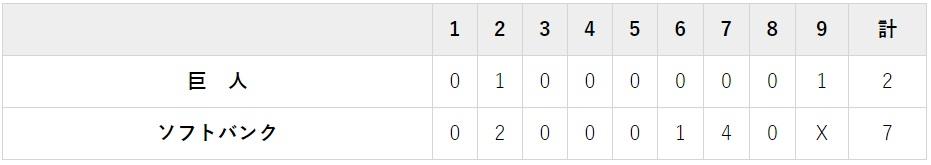 10月19日 対ソフトバンク1回戦・ヤフオクドーム 2-7でホークスの勝ち