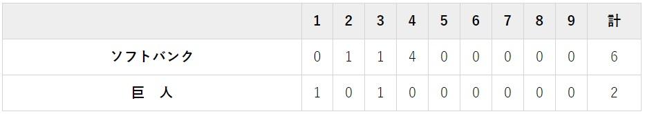 10月22日 対ソフトバンク3回戦・東京ドーム 2-6でジャイアンツの負け
