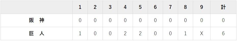 10月10日 クライマックスシリーズファイナル対阪神2回戦・東京ドーム 6-0で勝利