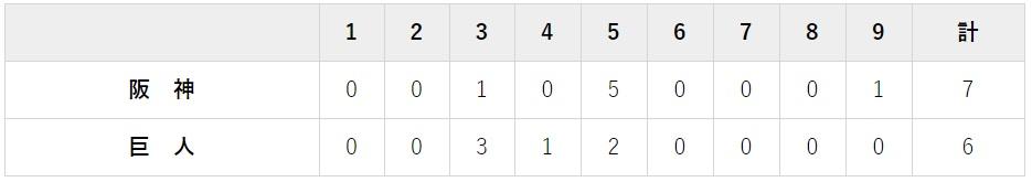 10月11日 クライマックスシリーズファイナル対阪神3回戦・東京ドーム 6-7で負け