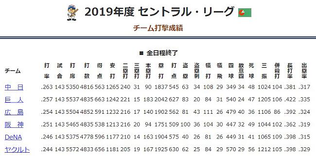 2019年度 セントラル・リーグ チーム打撃成績