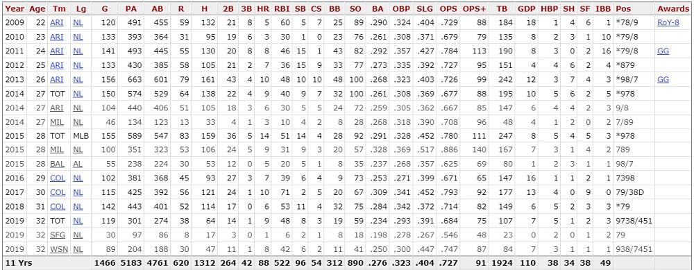 ヘラルド・パーラ MLB成績
