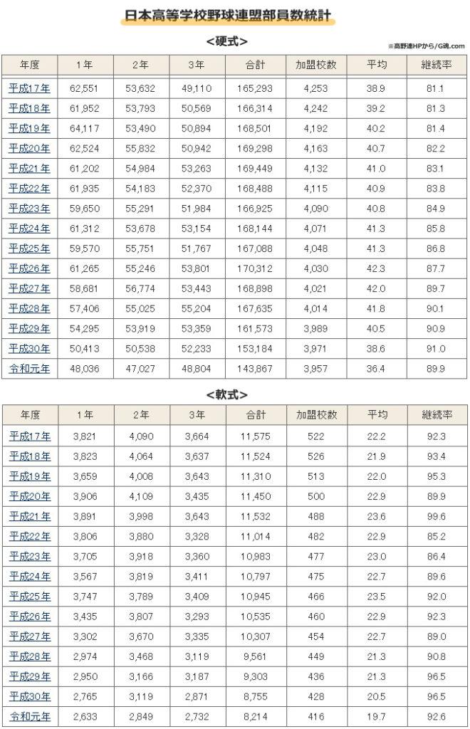 日本高等学校野球連盟部員数統計