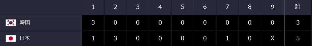 第2回 WBSC プレミア12 5-3で日本勝利
