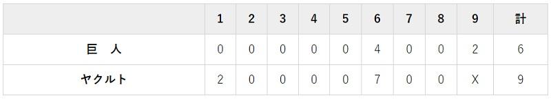6月27日 対ヤクルト2回戦・神宮 6-9で逆転負け