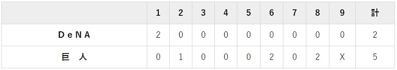 6月30日 対DeNA1回戦・東京ドーム 5-2で勝利