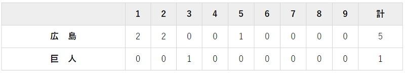 6月24日 対広島2回戦・東京ドーム 1-5で負け