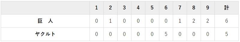 6月26日 対ヤクルト1回戦・神宮 6-5で逆転勝利