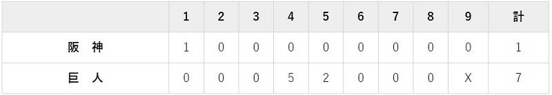6月21日 対阪神3回戦・東京ドーム 7-1で大勝利