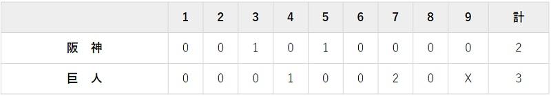 6月19日 対阪 神1回戦・東京ドーム 3-2で勝利