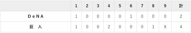7月28日 対DeNA7回戦・東京ドーム 4-2で勝利