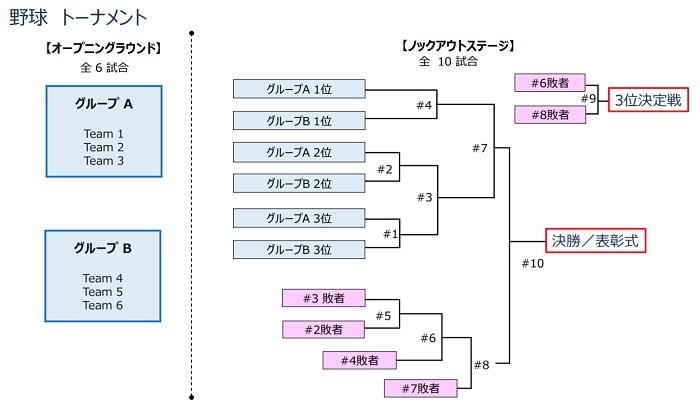 2021年開催東京オリンピック野球競技対戦組み合わせ表