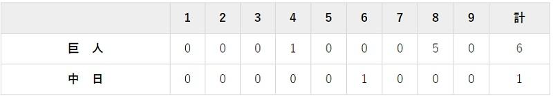 7月23日 対中日6回戦・ナゴヤドーム 6-1で勝利
