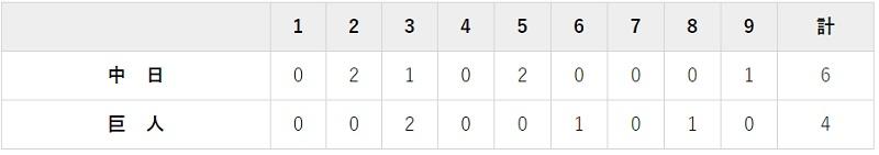 7月5日 対中日3回戦・東京ドーム 4-6で負け
