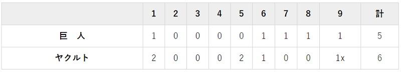 7月25日 対ヤクルト7回戦・神宮 5-6で負け