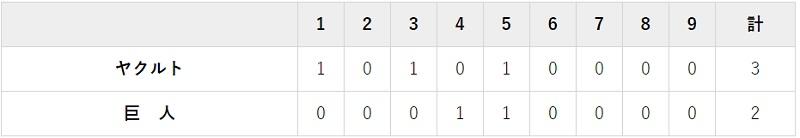 7月12日 対ヤクルト5回戦・ほっと神戸 2-3で負け