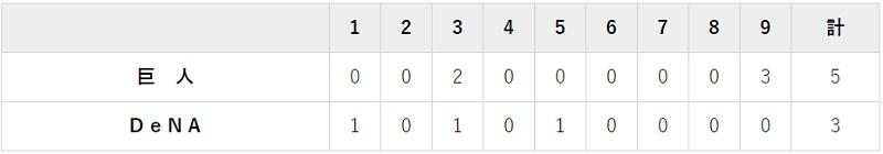 7月19日 対DeNA6回戦・横浜 5-3で勝利