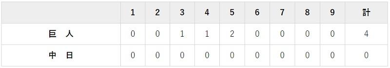 7月21日 対中日4回戦・ナゴヤドーム 4-0で勝利