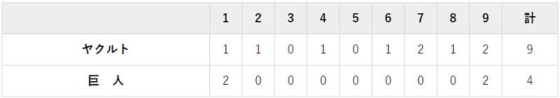 7月11日 対ヤクルト4回戦・ほっと神戸 4-9で負け